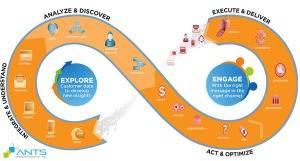 ANTS - Quy trình thu thập và phân tích dữ liệu người dùng