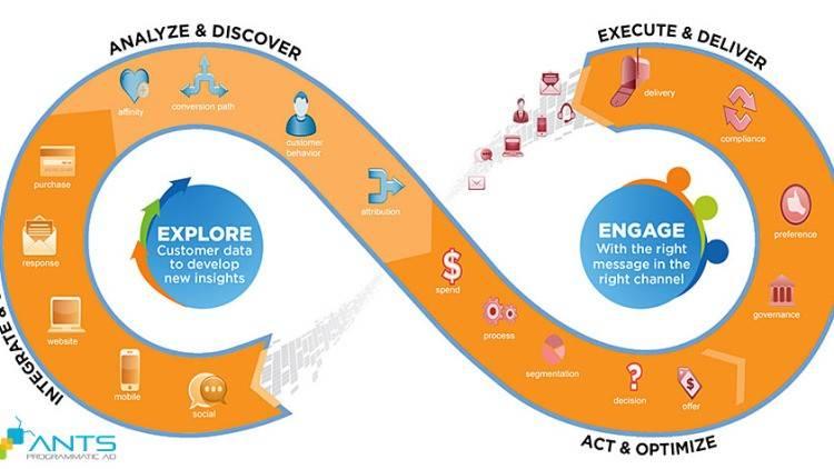Data-driven marketing cần CMO chủ động & dẫn dắt