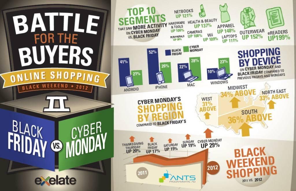 ANTS - Cyber Monday VS Black Friday 2011-2012