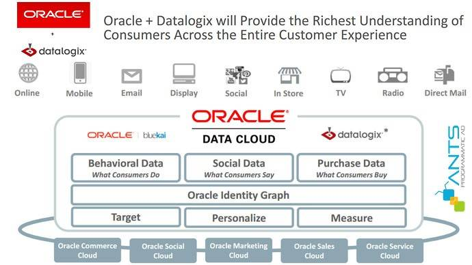 Oracle thâu tóm Datalogix cho tham vọng digital marketing
