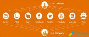 ANTS - Data-driven CMO Omni Channel Marketing Trends 2015 - Xu hướng quảng cáo đa kênh dựa trên dữ liệu