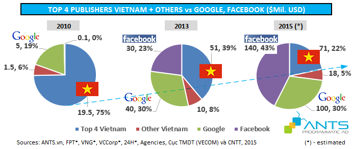 Top 4 Vietnam Publishers and Google Facebook online advertising revenue 2010-2015 - ants