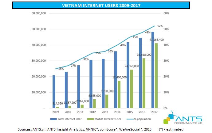 Vietnam Internet user 2009-2017
