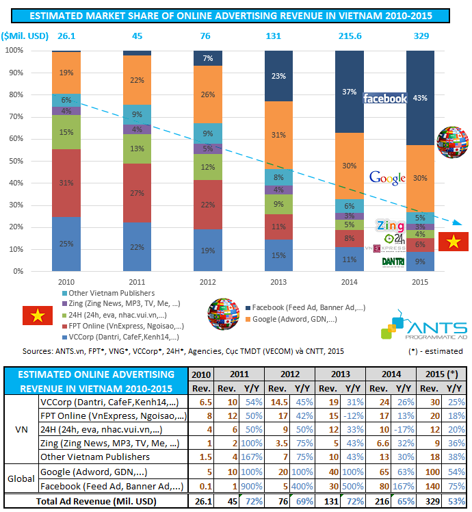 Vietnam online advertising revenue and market share 2010-2015 - ants