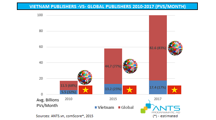 Vietnam publishers vs global publishers in pageviews per month