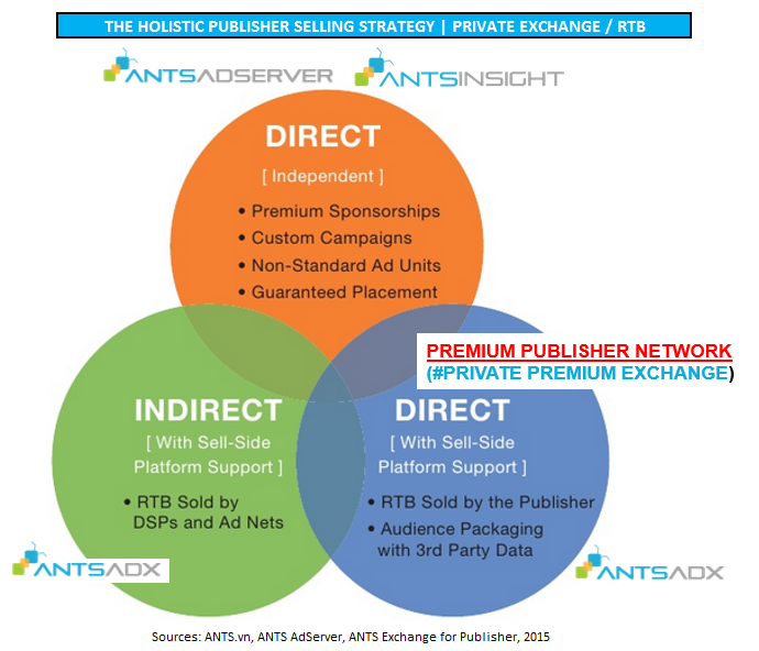 chien luoc kinh doanh quang cao cho premium publisher vietnam - ants private exchange