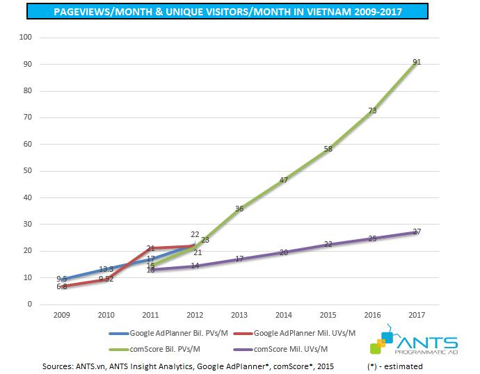 pageviews per month unique users in vietnam 2009 - 2017