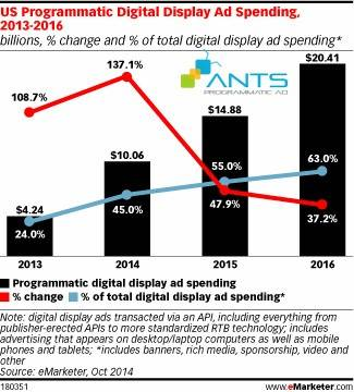 blog_2015-04_RelevantAdvertising-EMarketer