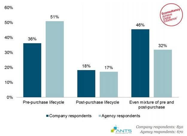 Hậu mãi ảnh hưởng nhất định đến lòng tin của khách hàng