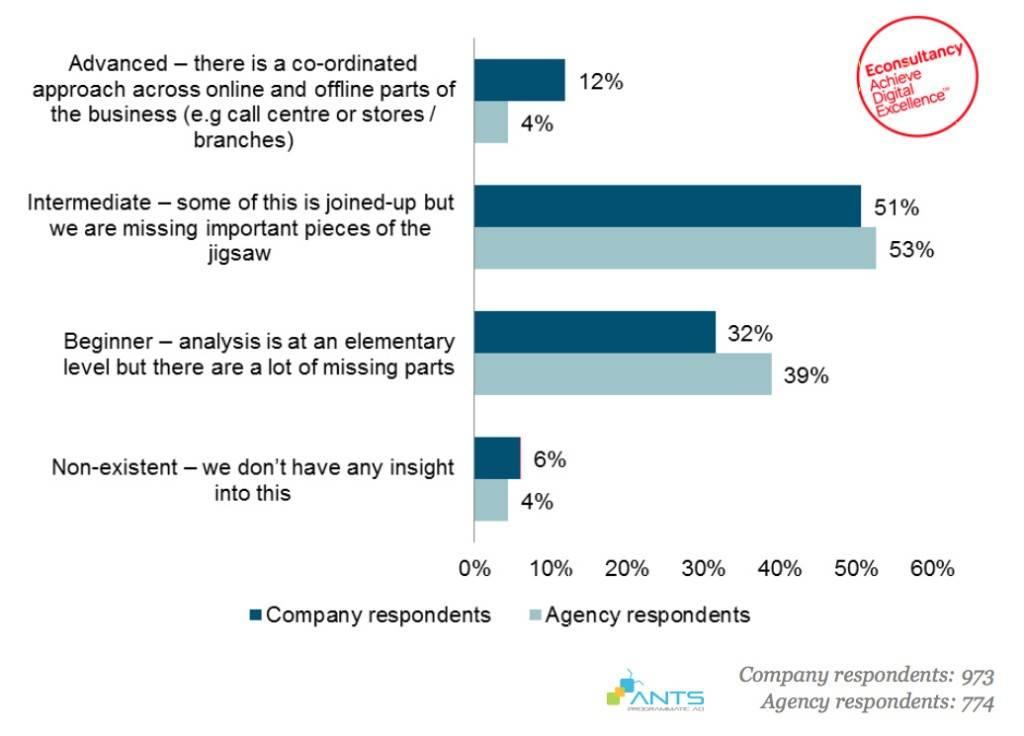 Tỉ lệ 4 cấp độ hiểu biết về hành trình khách hàng của doanh nghiệp & agency
