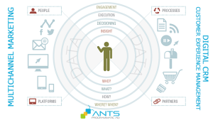 ANTS_CSMO_Data-driven_Marketing_and_Digital_CRM_Customer_Experience_Management_2015