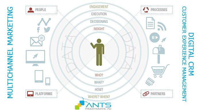 Marketing theo định hướng dữ liệu (Data-Driven) và Hệ thống quản trị khách hàng Số (Digital CRM & CEM)