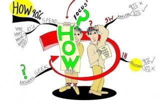 """Ứng dụng nguyên tắc """"5W + 1H"""" vào Contextual Marketing"""