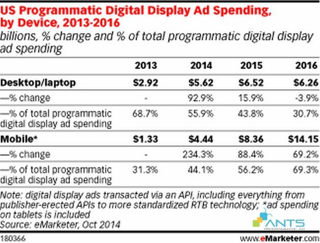 blog_201506_MobileProgrammatic-graph