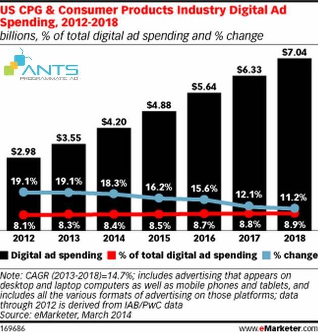 blog_201506_su-noi-len-cua-native-advertising_graph-ad-spending