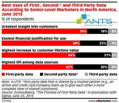 blog-201507-mo-rong-khach-hang-voi-second-party-data-emarketer