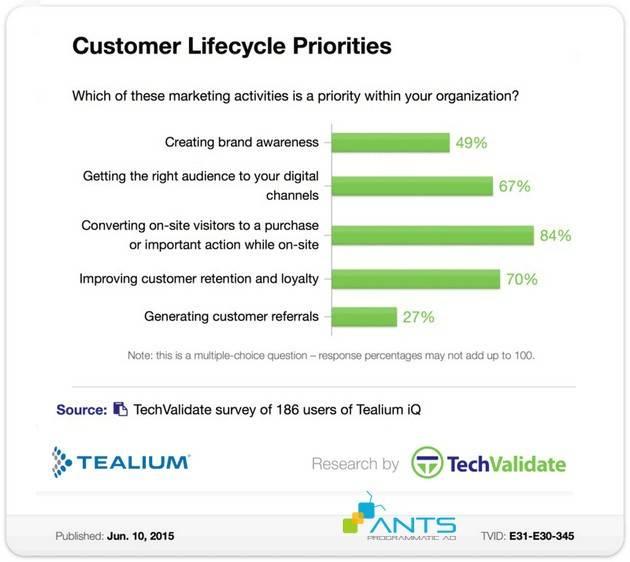 blog-201508-chen-thanh-cho-marketing-customer-lifecycle-2