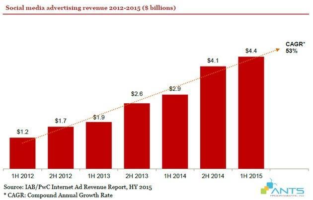 blog_201510_doanh-thu-quang-cao-truc-tuyen-nua-dau-nam-2015-bung-no-mobile-social-va-video_social revenue