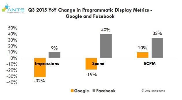 blog_201510_facebook-google-va-cuoc-dua-gianh-ngoi-vuong-display-ad_Graph