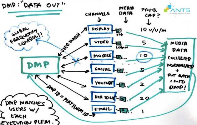 blog_201510_kham-pha-nen-tang-dmp-phan-2_graph1