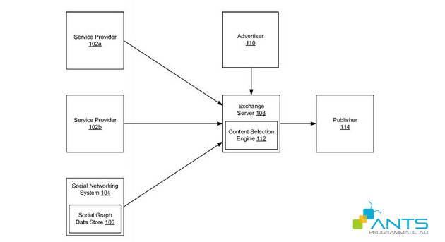 blog-201511-ad-exchange-sieu-khung-cua-facebook-se-de-doa-truc-tiep-google-facebook-diagram