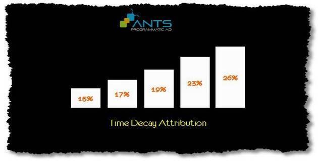 blog_201511_dau-cham-het-cho-mo-hinh-last-click-attribution_TDA graph1