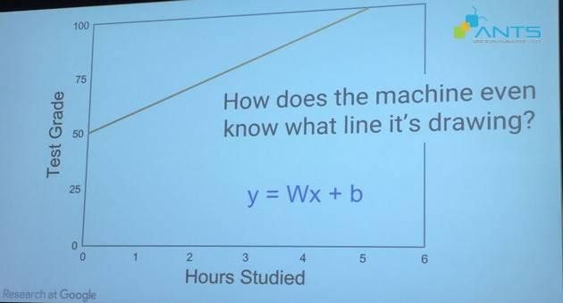blog_201512_google-phac-hoa-qui-trinh-hoc-may-machine-learning-phan-1_graph 1