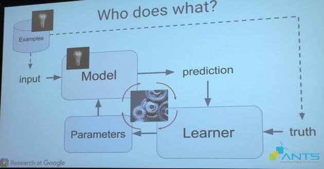 blog_201512_google-phac-hoa-qui-trinh-hoc-may-machine-learning-phan-1_machine learning process