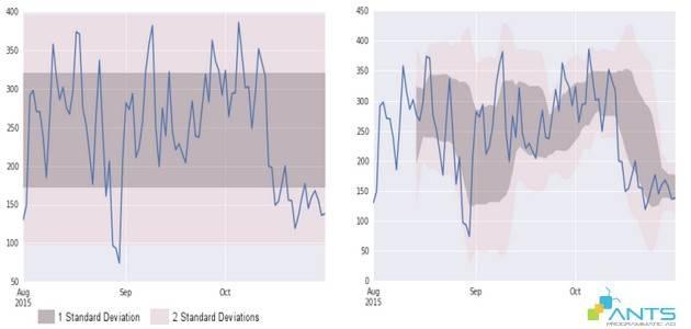 blog_201512_marketing-analysis-giai-phong-suc-manh-voi-thong-ke-mo-ta-phan-2_graph 2