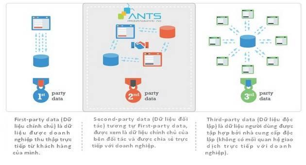 ABC Về Programmatic: Dữ Liệu – Nền Tảng Của Công Nghệ Programmatic