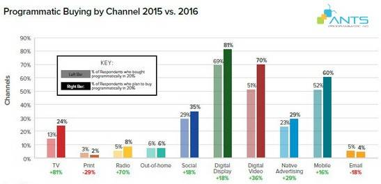 blog_201604_co-gi-trong-chien-luoc-tiep-thi-nam-2016_channel allocation