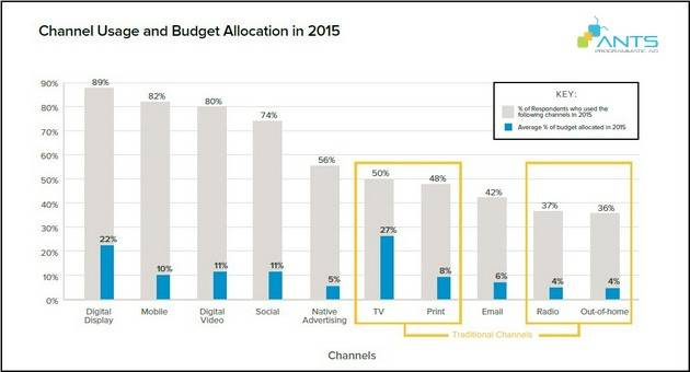 blog_201604_co-gi-trong-chien-luoc-tiep-thi-nam-2016_channel allocation1
