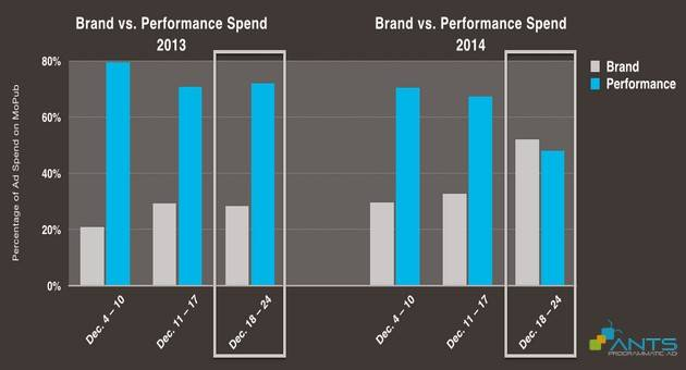 blog_201604_pmp-diem-sang-tren-thi-truong-programamtic-phan-3_brand vs performance 1