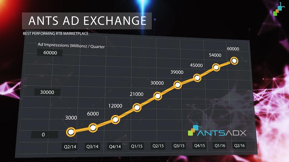 ants platform ad exchange 2016 statistic