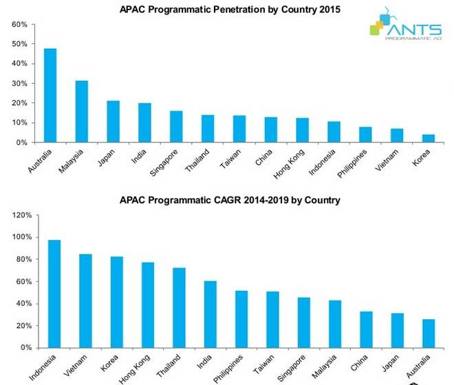 blog_201605_apmf-2016-noi-uom-mam-cong-nghe-tiep-thi-truyen-thong_overview APAC_Graph 2