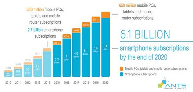 blog_201607_native-ad-tuong-lai-cua-quang-cao-mobile-phan-2_smartphone installed base estimate