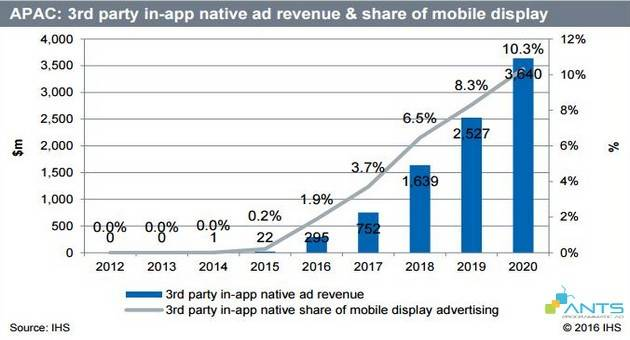 blog_201607_native-ad-tuong-lai-cua-quang-cao-mobile-phan-4_APAC 3rd party in-app native revenue