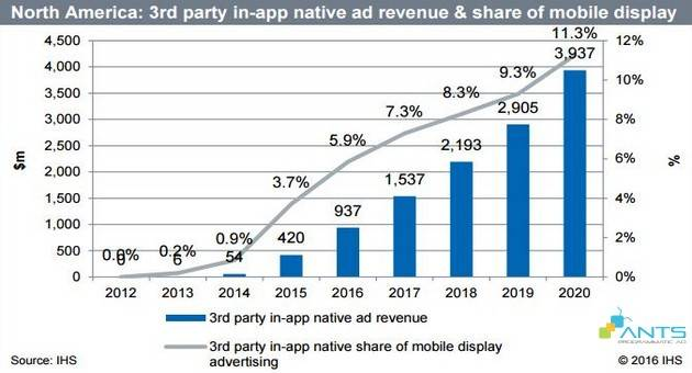 blog_201607_native-ad-tuong-lai-cua-quang-cao-mobile-phan-4_regional share of 3rd party in-ap native revenue